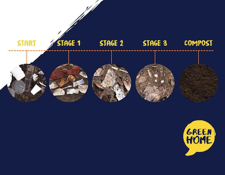 Composting trail stages